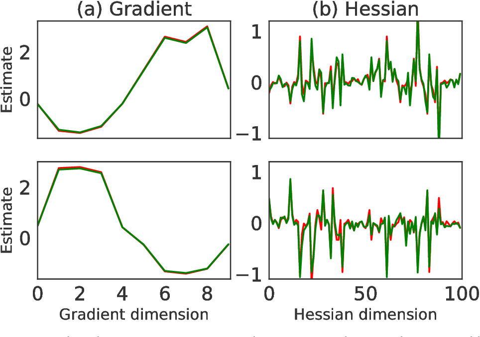 Figure 4 from DICE: THE INFINITELY DIFFERENTIABLE MONTE