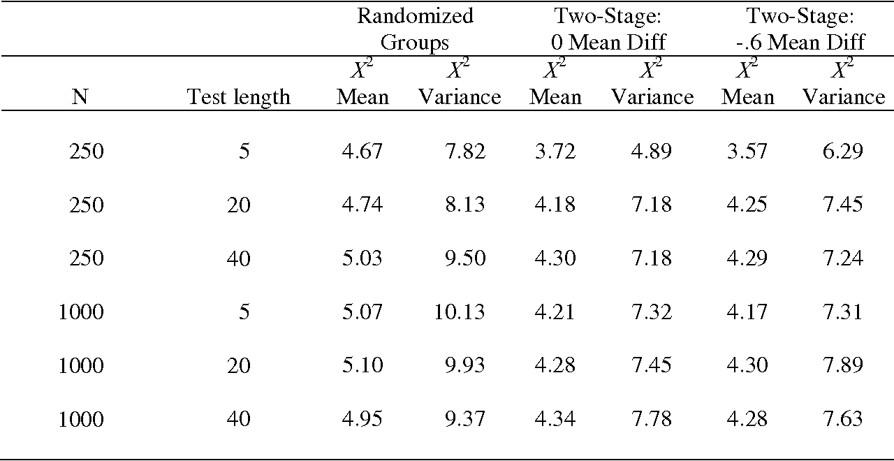 Table 3 from A reexamination of Lord's Wald test for differential