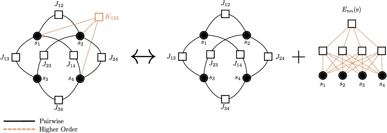 Figure 1 for Reconstruction of Pairwise Interactions using Energy-Based Models