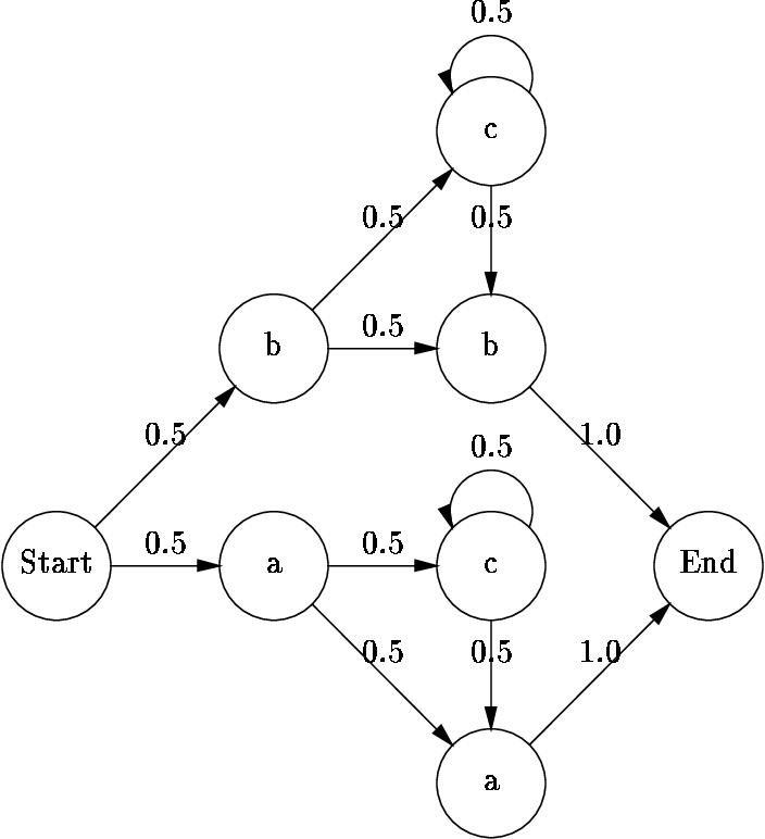 Figure 1 for Best-first Model Merging for Hidden Markov Model Induction