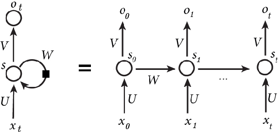 Figure 1 for Neural Translation of Musical Style