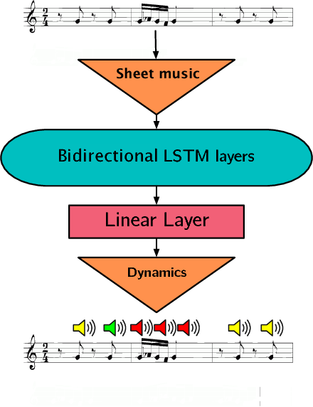 Figure 2 for Neural Translation of Musical Style