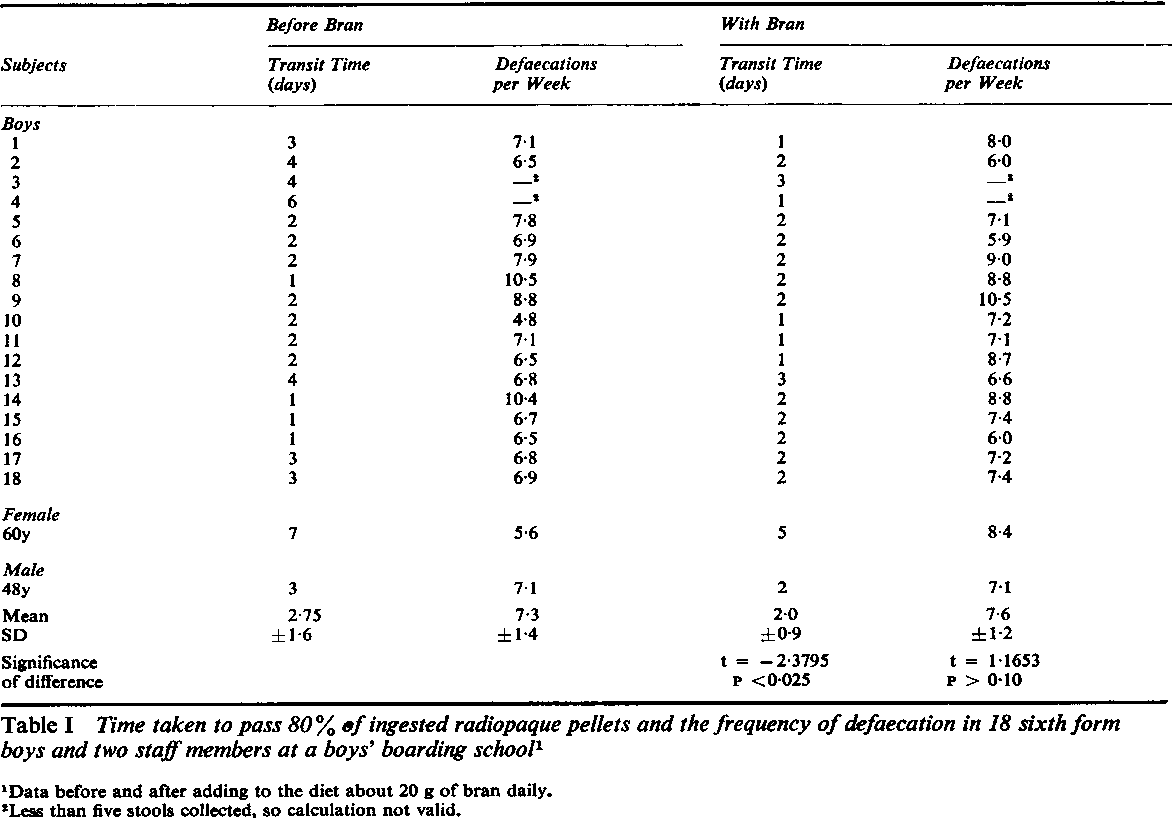 Table I from The effect of wheat bran on intestinal transit
