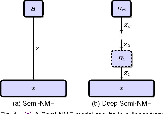 Figure 1 for A deep matrix factorization method for learning attribute representations