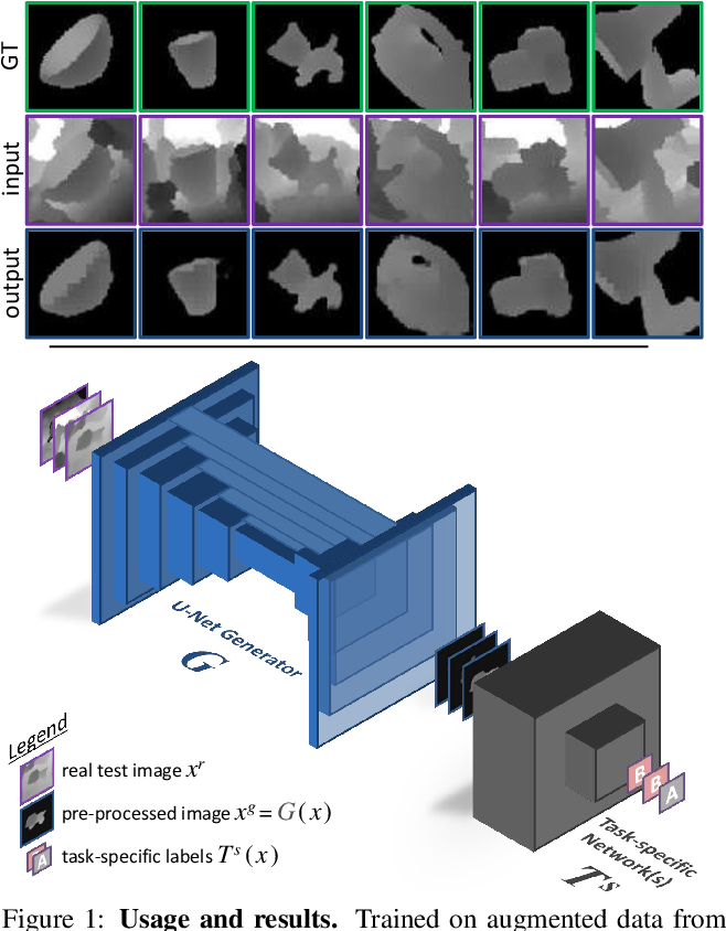 Figure 1 for Keep it Unreal: Bridging the Realism Gap for 2.5D Recognition with Geometry Priors Only