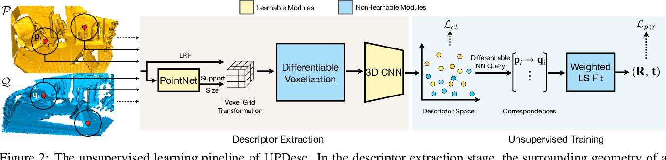 Figure 3 for UPDesc: Unsupervised Point Descriptor Learning for Robust Registration