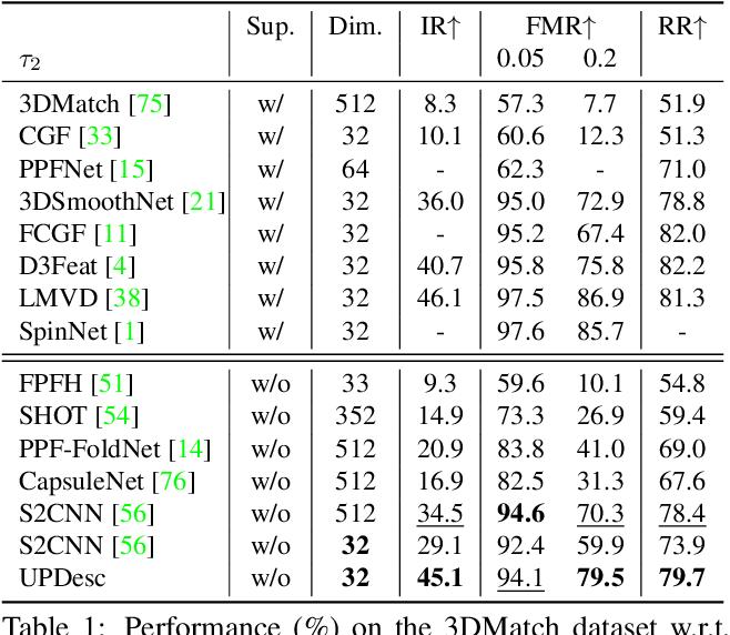 Figure 2 for UPDesc: Unsupervised Point Descriptor Learning for Robust Registration