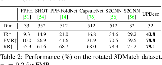 Figure 4 for UPDesc: Unsupervised Point Descriptor Learning for Robust Registration