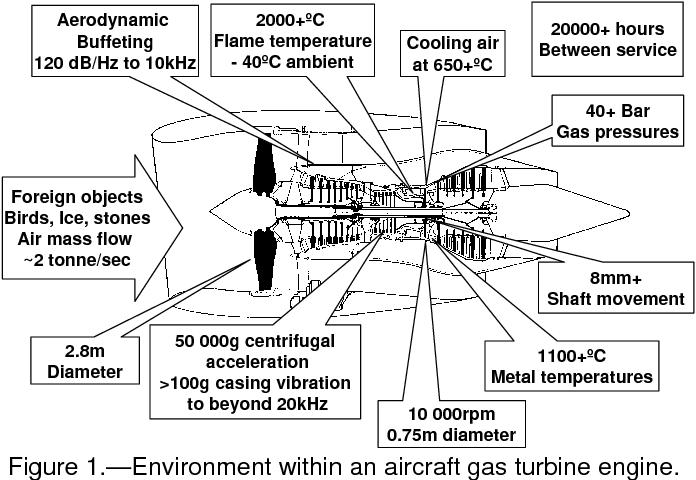 figure 1 a diagram of a gas turbine engine 1 wire data schema u2022 rh mobilcasino pw