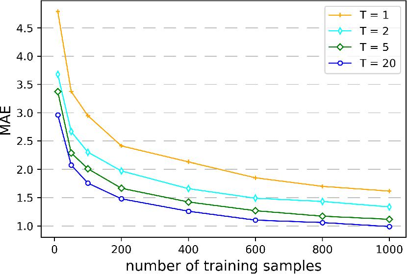 Figure 3 for Histogram Transform Ensembles for Density Estimation