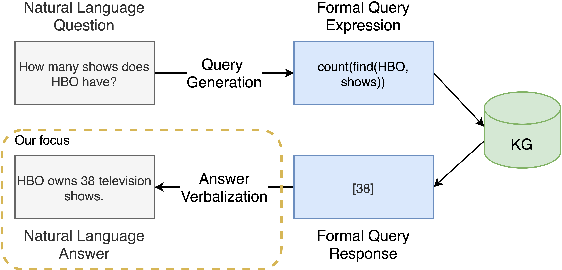Figure 1 for VOGUE: Answer Verbalization through Multi-Task Learning