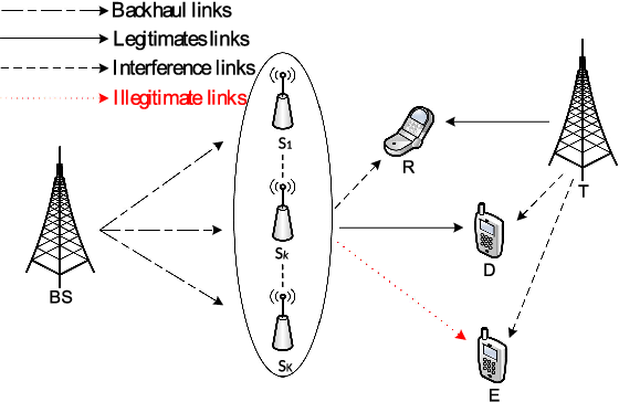 Figure 1 for Secrecy Performance of Small-Cell Networks with Transmitter Selection and Unreliable Backhaul under Spectrum Sharing Environment
