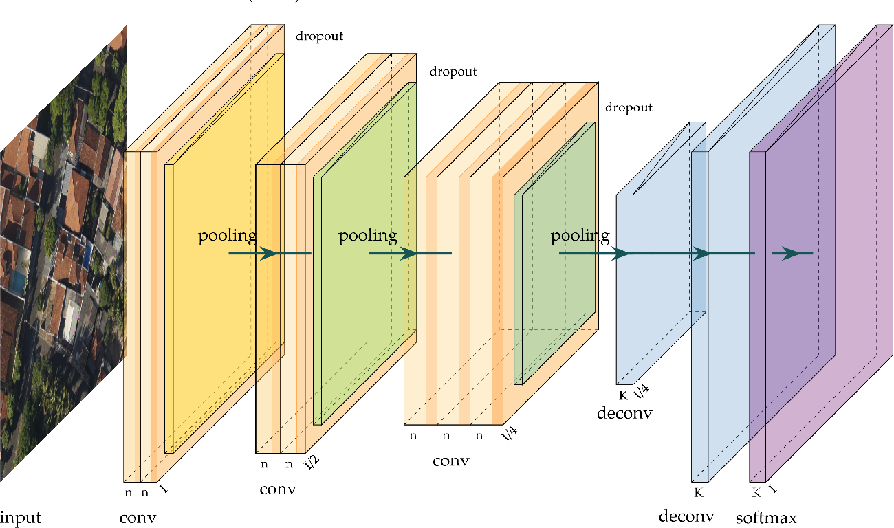 Figure 4 for A Review on Deep Learning in UAV Remote Sensing