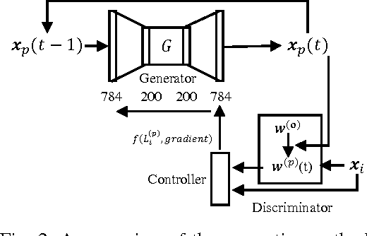 Figure 2 for Generative Poisoning Attack Method Against Neural Networks