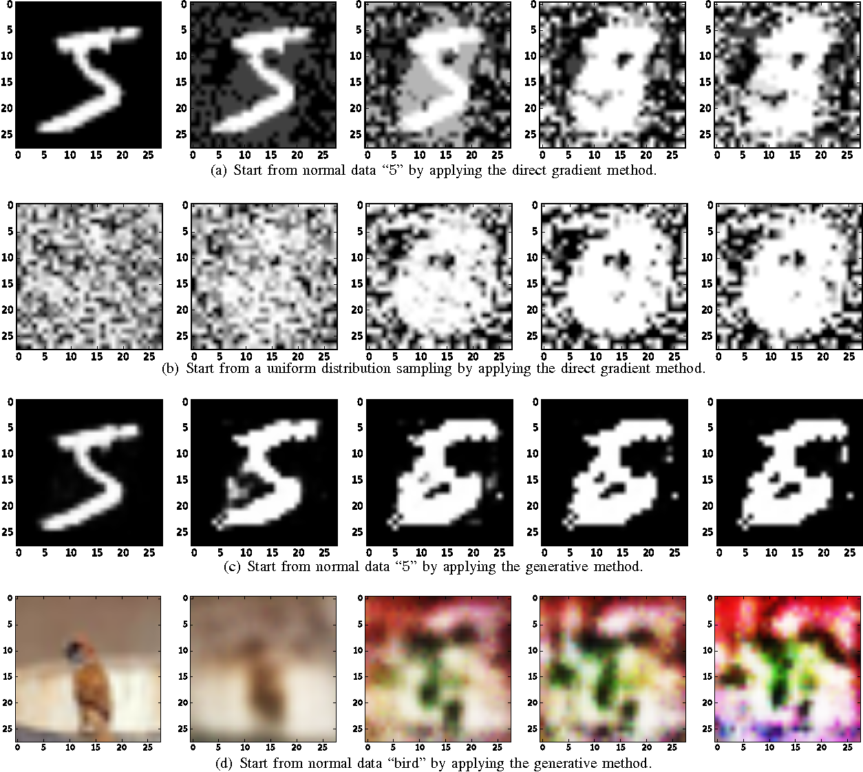 Figure 3 for Generative Poisoning Attack Method Against Neural Networks