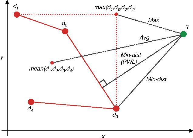 Figure 4 for A Practical Guide to CNNs and Fisher Vectors for Image Instance Retrieval