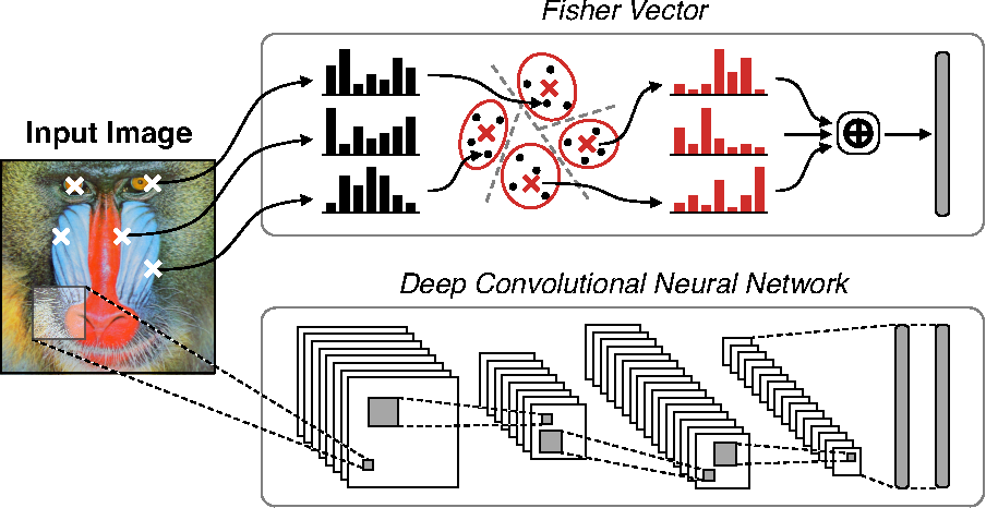 Figure 1 for A Practical Guide to CNNs and Fisher Vectors for Image Instance Retrieval
