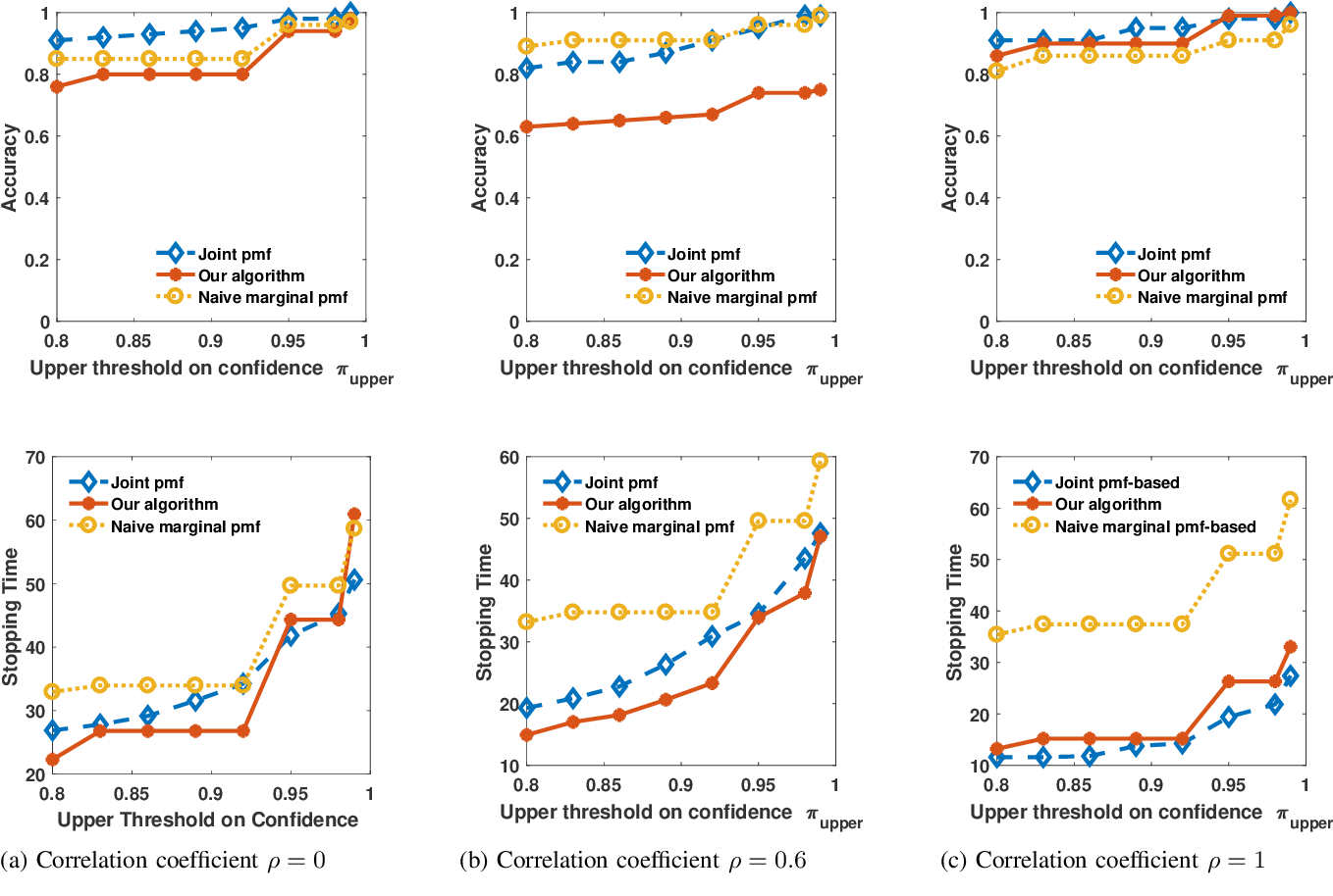 Figure 1 for A Scalable Algorithm for Anomaly Detection via Learning-Based Controlled Sensing