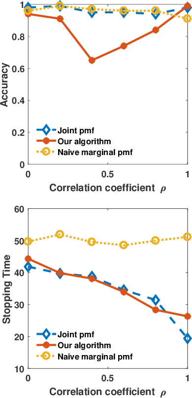 Figure 2 for A Scalable Algorithm for Anomaly Detection via Learning-Based Controlled Sensing
