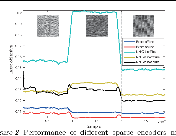 Figure 3 for Learning Efficient Structured Sparse Models