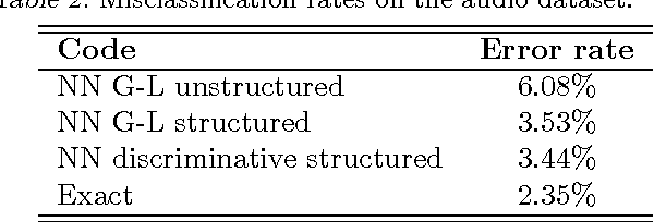 Figure 4 for Learning Efficient Structured Sparse Models