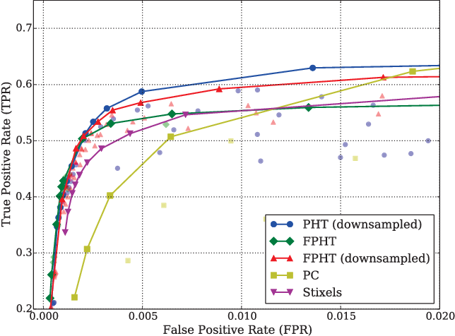 Figure 4 for Lost and Found: Detecting Small Road Hazards for Self-Driving Vehicles