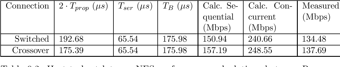 table 9.2