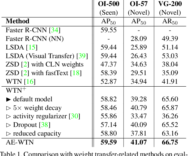 Figure 2 for Scaling Object Detection by Transferring Classification Weights