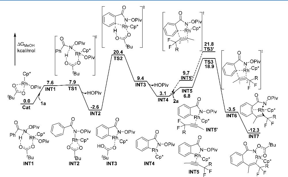 Figure 1 From Mechanisms Of Rhodiumiii Catalyzed C H