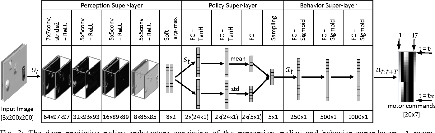 Figure 3 for Deep Predictive Policy Training using Reinforcement Learning