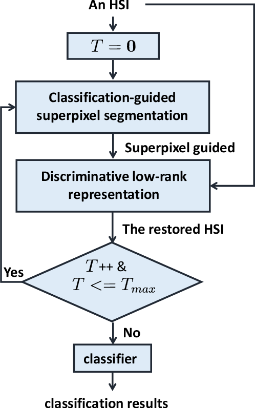 Figure 1 for Superpixel-guided Discriminative Low-rank Representation of Hyperspectral Images for Classification