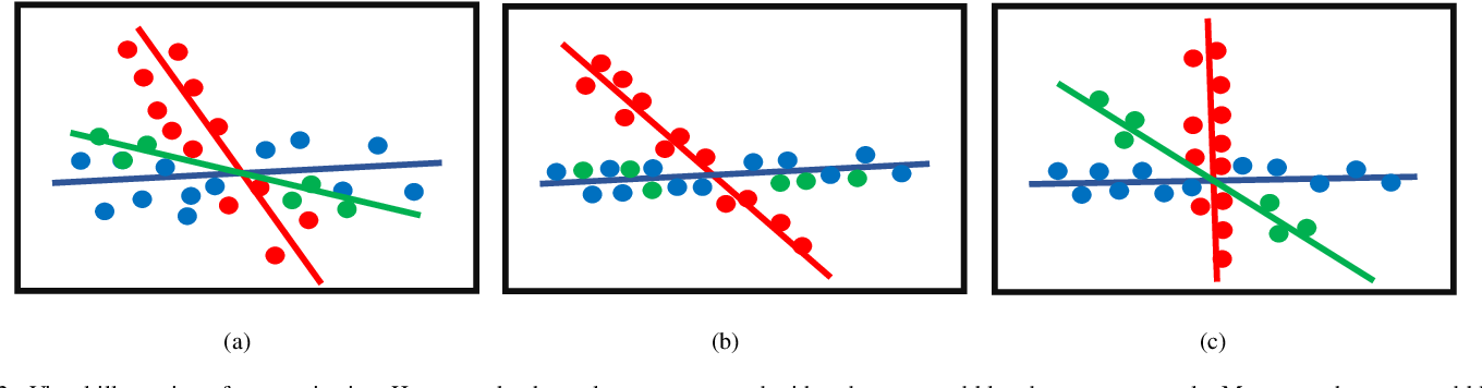 Figure 2 for Superpixel-guided Discriminative Low-rank Representation of Hyperspectral Images for Classification