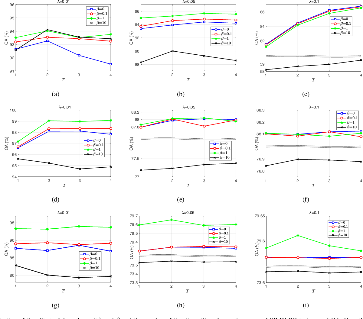 Figure 3 for Superpixel-guided Discriminative Low-rank Representation of Hyperspectral Images for Classification