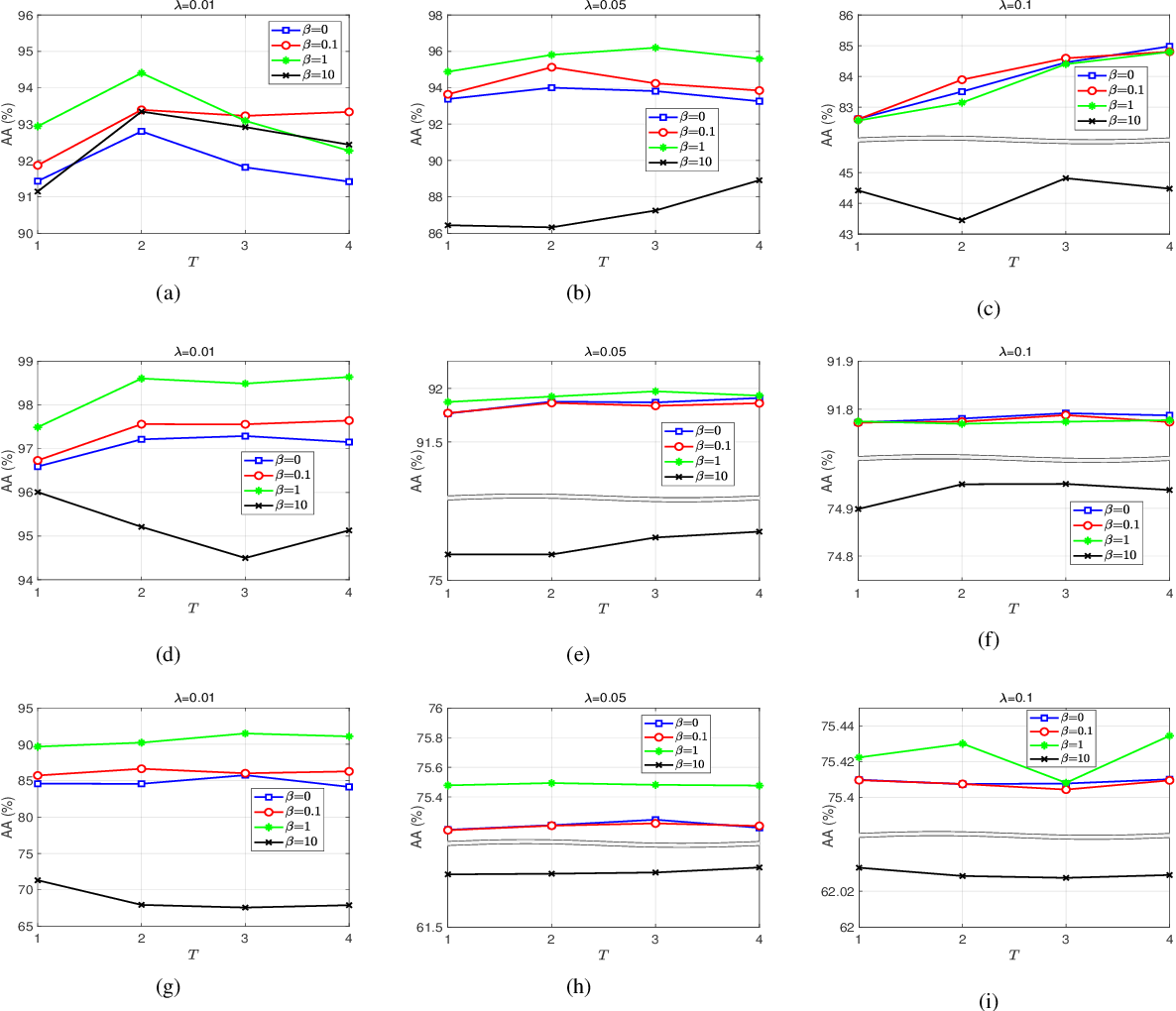 Figure 4 for Superpixel-guided Discriminative Low-rank Representation of Hyperspectral Images for Classification