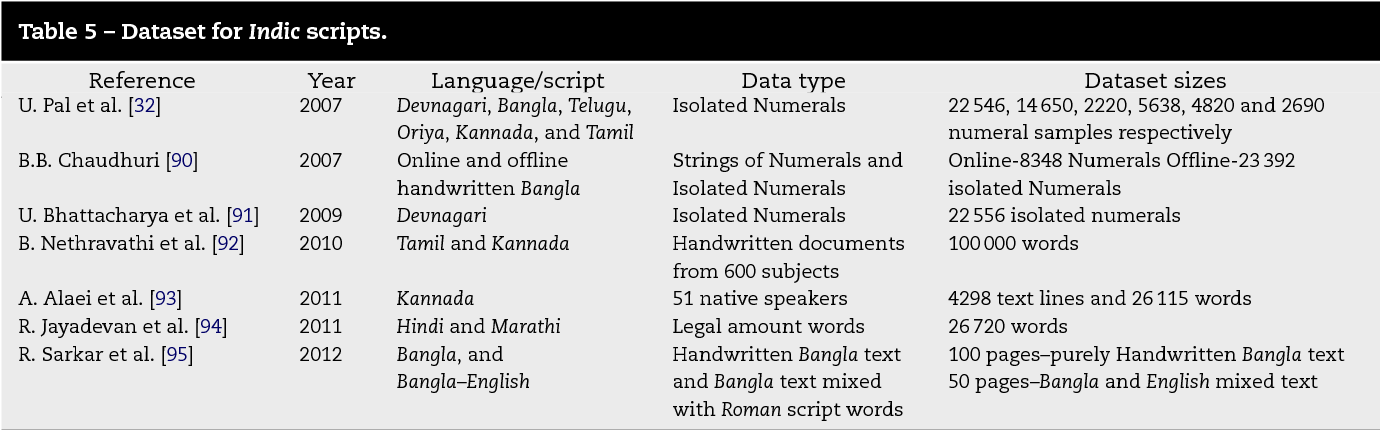 Offline Script Identification from multilingual Indic-script