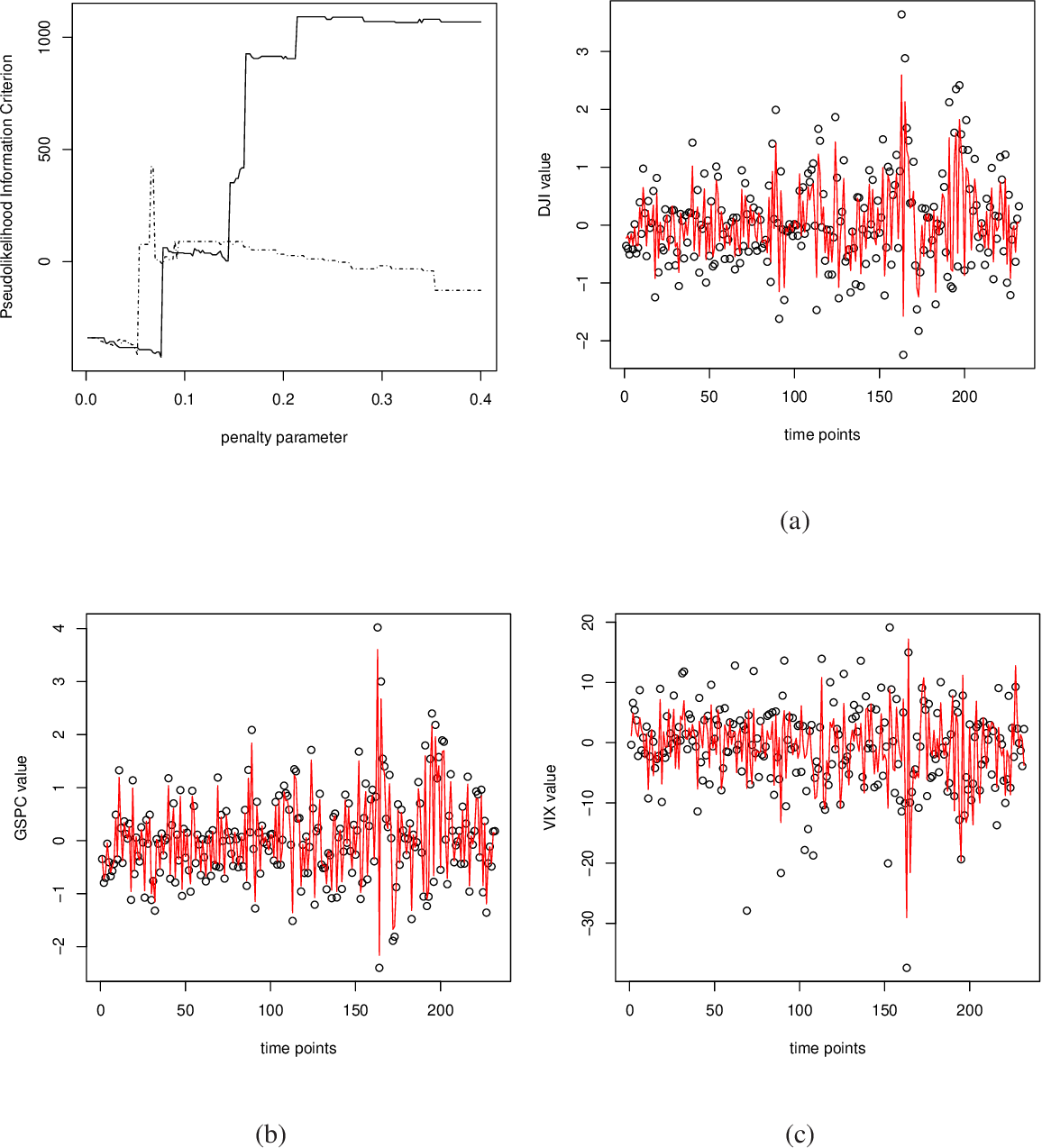 Figure 2 for Data Integration with High Dimensionality