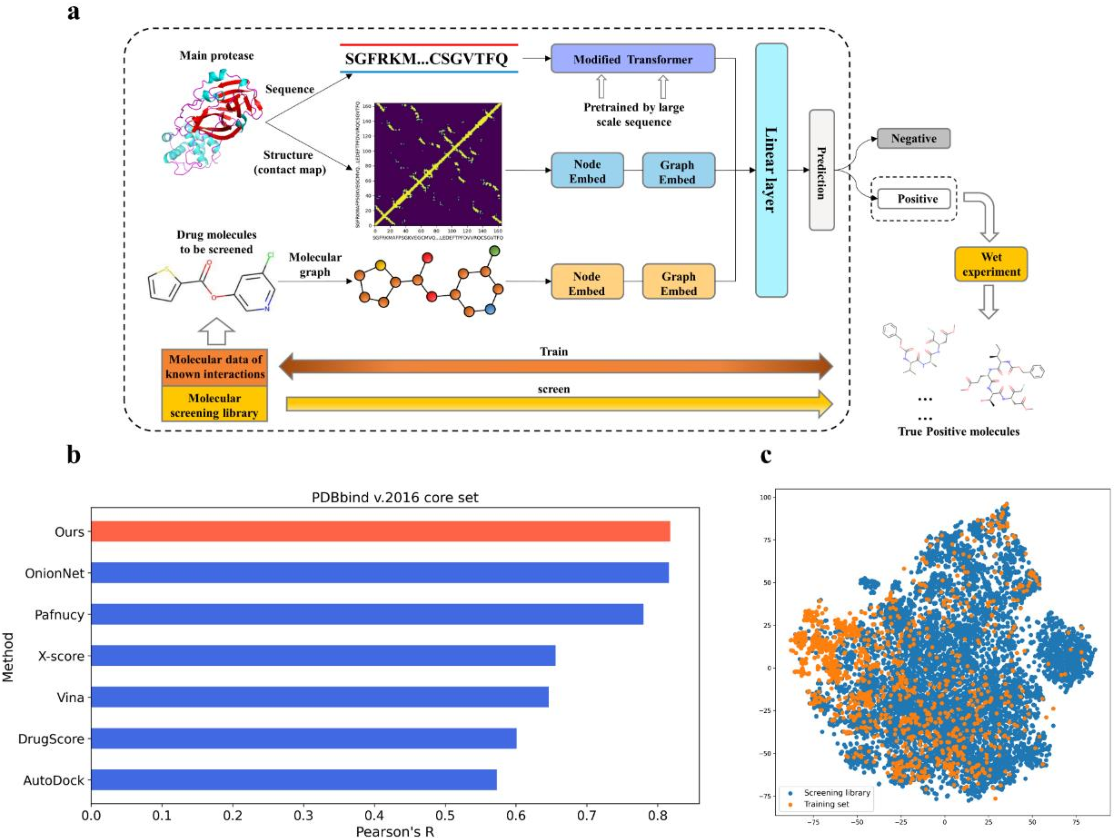 Figure 2 for A Novel Framework Integrating AI Model and Enzymological Experiments Promotes Identification of SARS-CoV-2 3CL Protease Inhibitors and Activity-based Probe