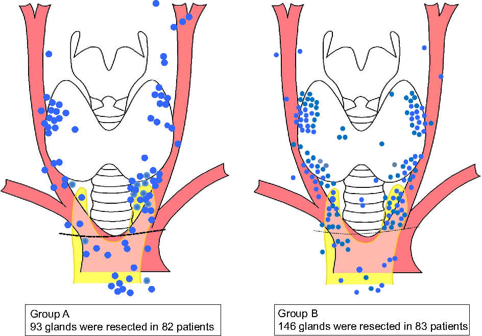 Location Frequency Of Missed Parathyroid Glands After