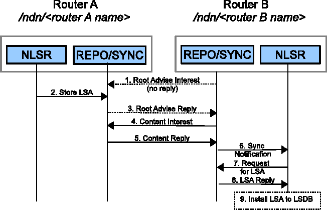 Figure 1 from NLSR: named-data link state routing protocol
