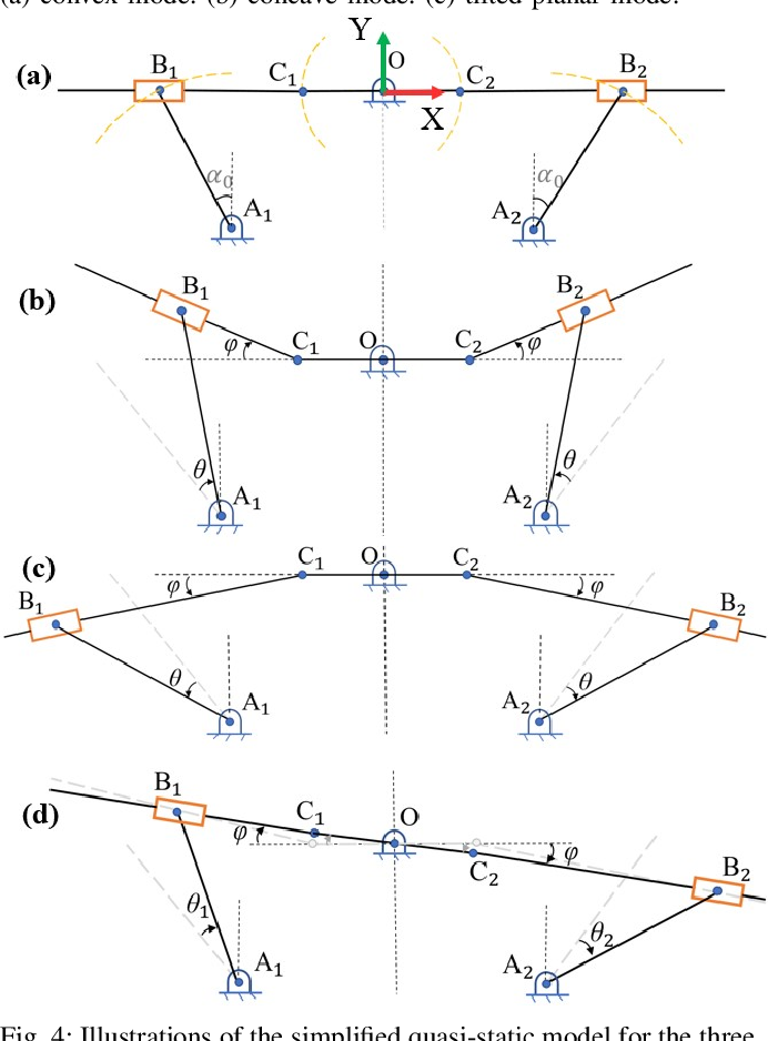 Figure 4 for Origami-based Shape Morphing Fingertip to Enhance Grasping Stability and Dexterity
