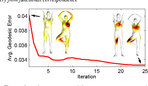Figure 3 for Point-wise Map Recovery and Refinement from Functional Correspondence