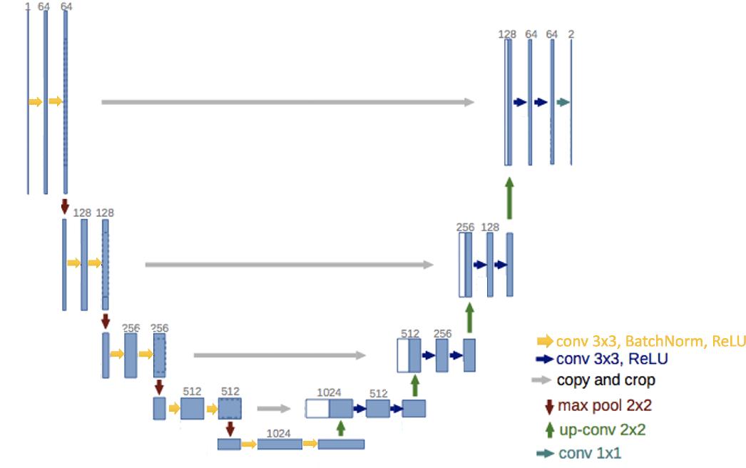 Figure 1 for On Compressing U-net Using Knowledge Distillation