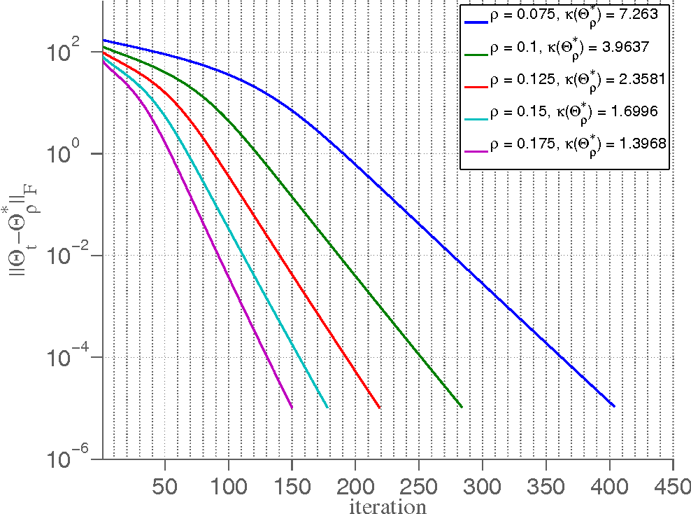 Figure 2 for Iterative Thresholding Algorithm for Sparse Inverse Covariance Estimation