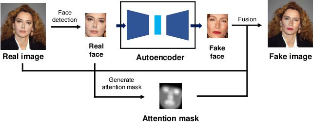 Figure 2 for WildDeepfake: A Challenging Real-World Dataset for Deepfake Detection