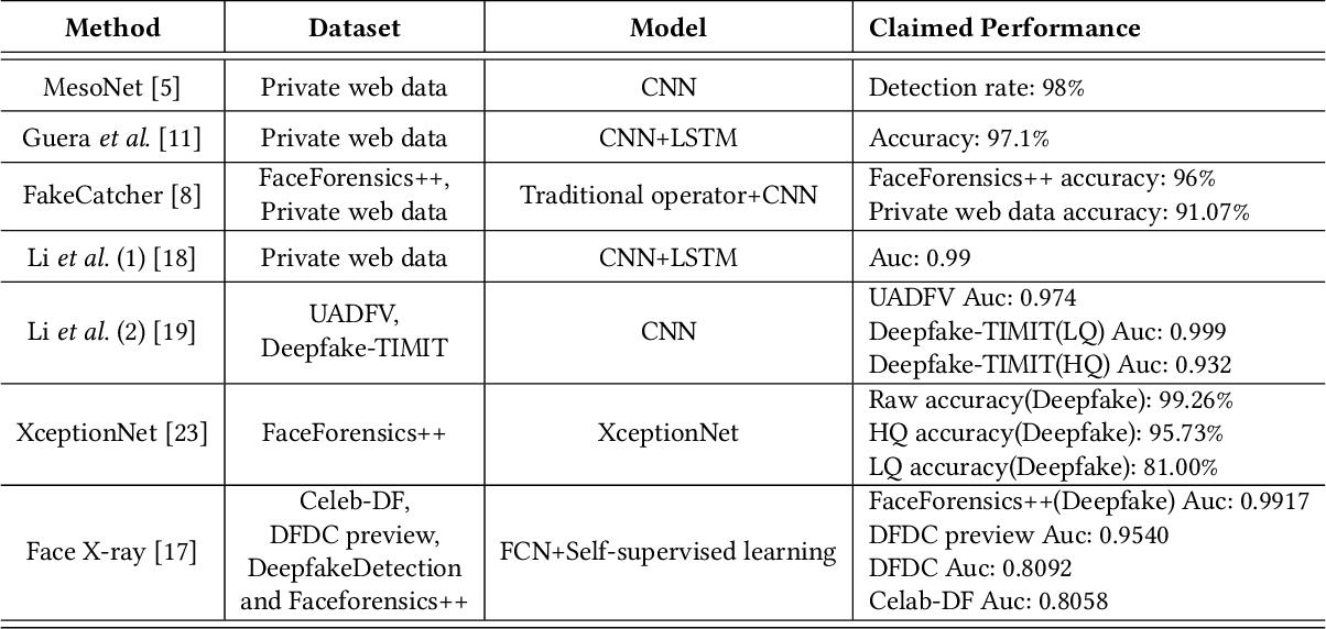 Figure 1 for WildDeepfake: A Challenging Real-World Dataset for Deepfake Detection