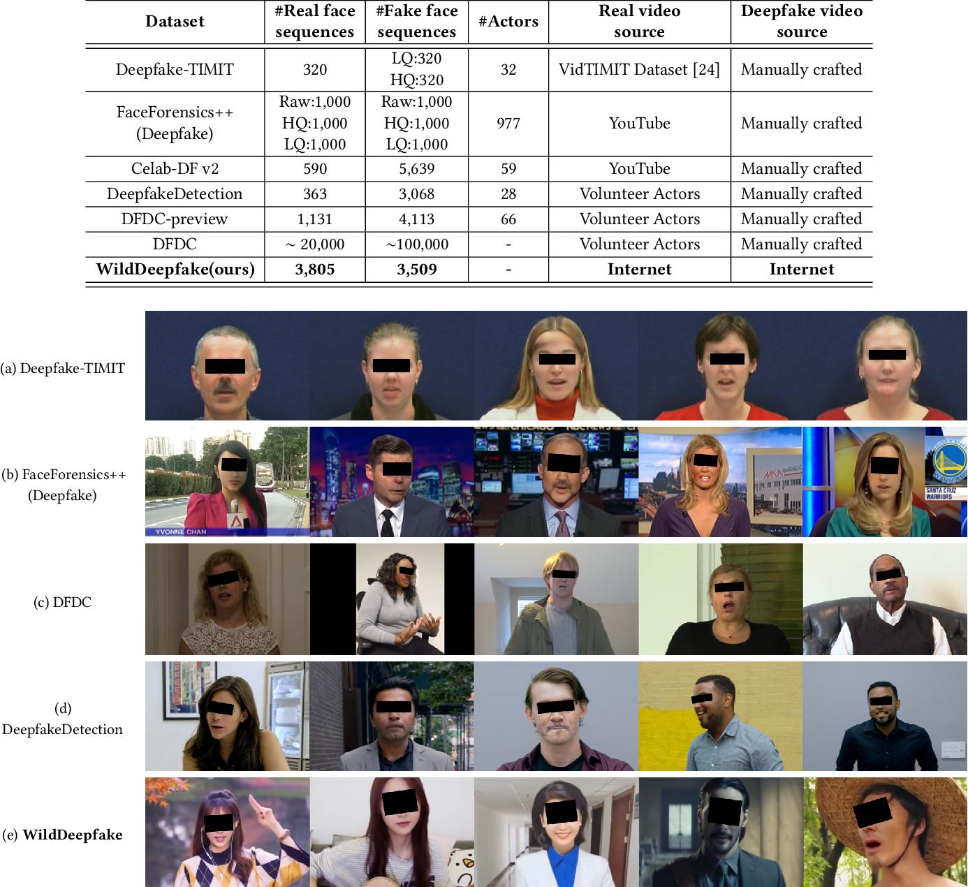 Figure 3 for WildDeepfake: A Challenging Real-World Dataset for Deepfake Detection