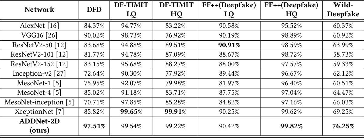 Figure 4 for WildDeepfake: A Challenging Real-World Dataset for Deepfake Detection