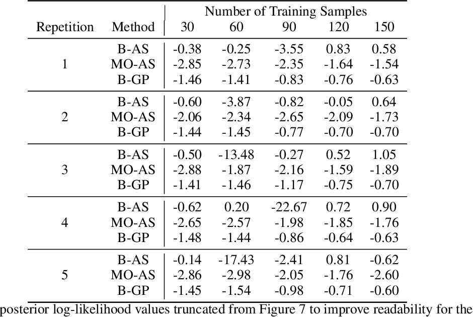 Figure 4 for A Fully Bayesian Gradient-Free Supervised Dimension Reduction Method using Gaussian Processes