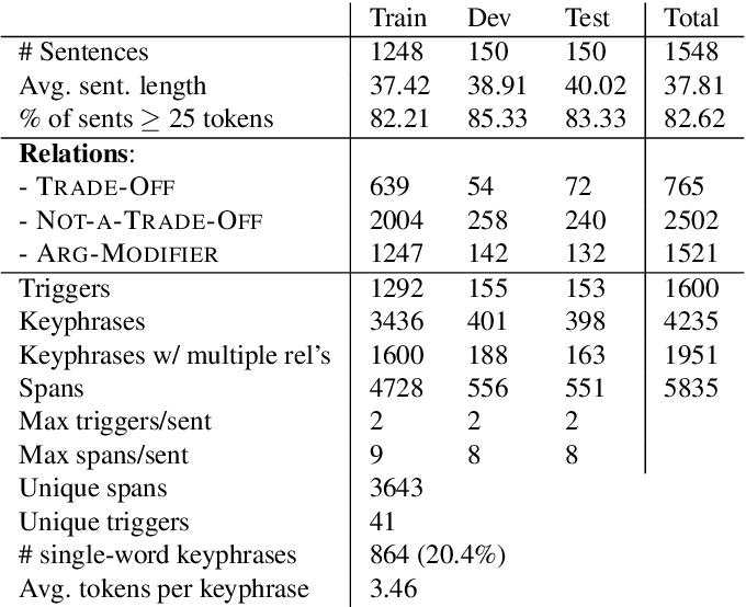 Figure 4 for A Scientific Information Extraction Dataset for Nature Inspired Engineering