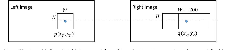 Figure 3 for Adaptive Deconvolution-based stereo matching Net for Local Stereo Matching